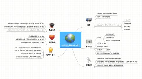 Mind Map: 十年內英語成為台南官方語言