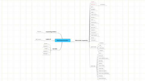 Mind Map: deals/coupon/vouchers