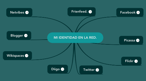 Mind Map: MI IDENTIDAD EN LA RED.