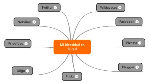 Mind Map: Mi identidad en la red