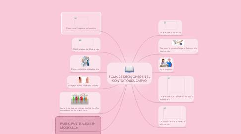 Mind Map: TOMA DE DECISIONES EN EL CONTEXTO EDUCATIVO