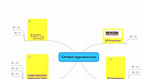 Mind Map: Сетевая журналистика