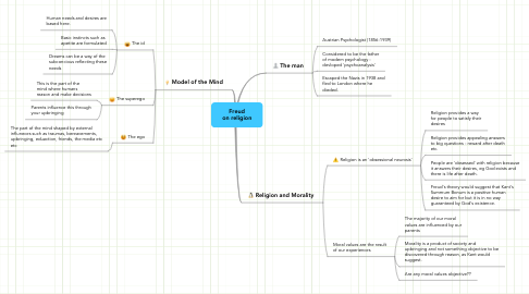 Mind Map: Freud on religion