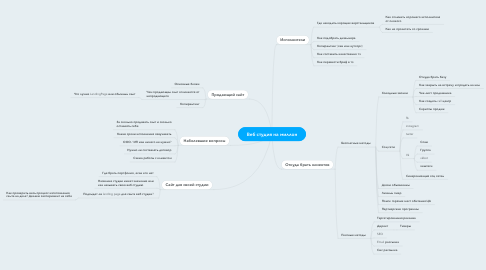 Mind Map: Веб студия на миллон