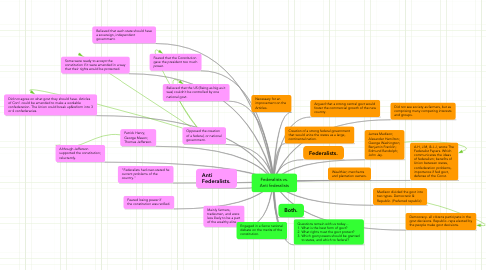 Mind Map: Federalists vs. Anti federalists