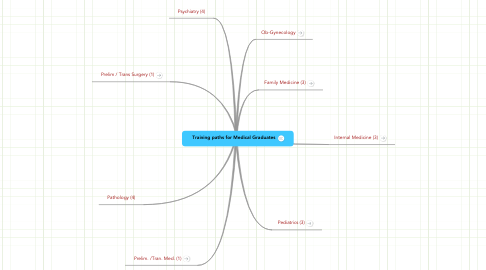 Mind Map: Training paths for Medical Graduates