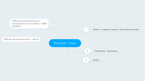 Mind Map: POLISHOP - Pilares