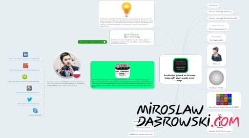 Mind Map: Facilitation (based on Process