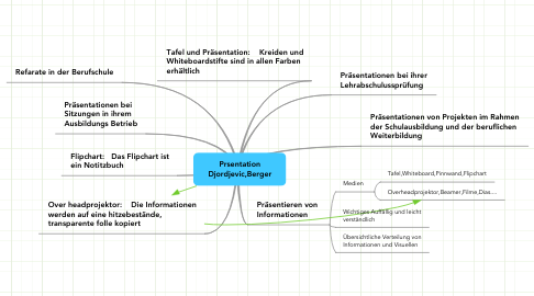 Mind Map: Prsentation Djordjevic,Berger