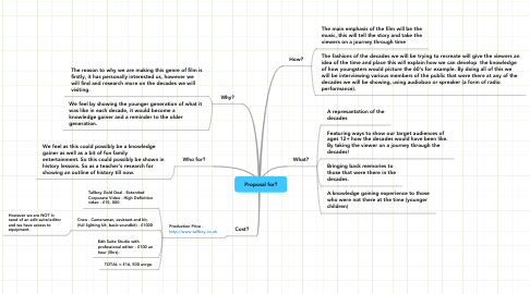 Mind Map: Proposal for?