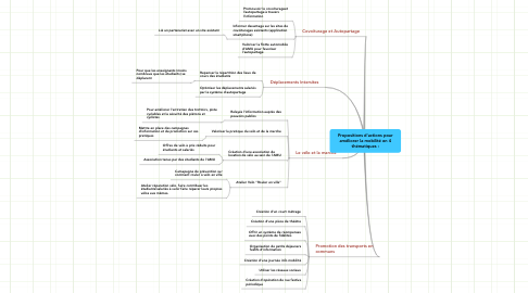 Mind Map: Propositions d'actions pour améliorer la mobilité en 4 thématiques :