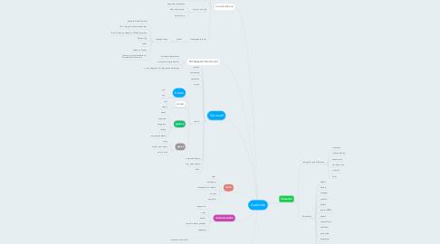 Mind Map: Aardvark