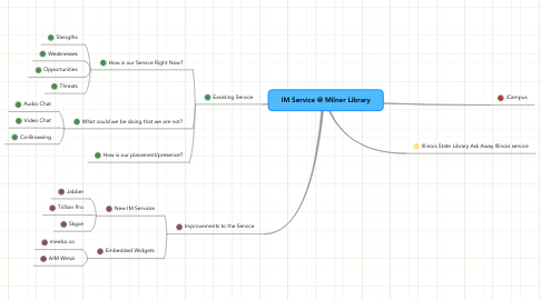 Mind Map: IM Service @ Milner Library