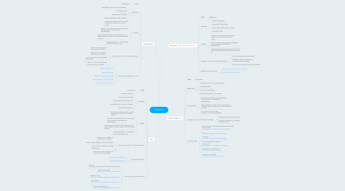 Mind Map: Humanities