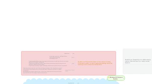 Mind Map: Mindmap LA: Business Studies