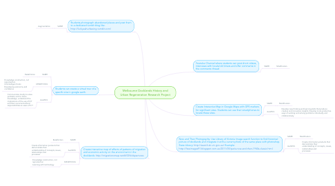 Mind Map: Melbourne Docklands History and Urban Regeneration Research Project