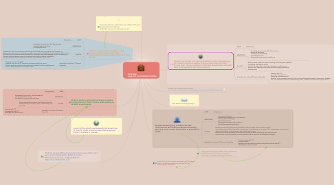 Mind Map: Mind Map:                                       Apply ICT into BUSINESS STUDIES