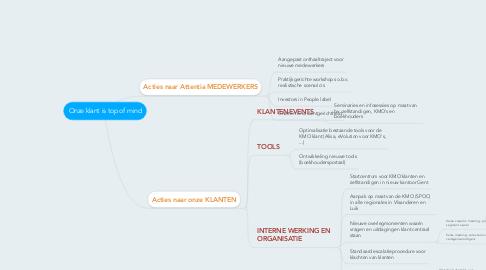 Mind Map: Onze klant is top of mind