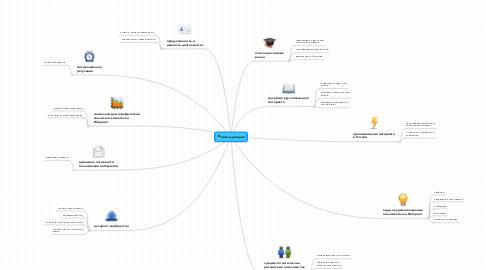Mind Map: веб-аудитория