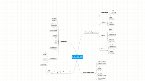 Mind Map: New Media Crew