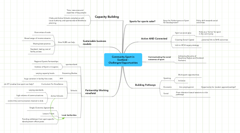 Mind Map: Community Sport in Scotland - Challenges/Opportunities