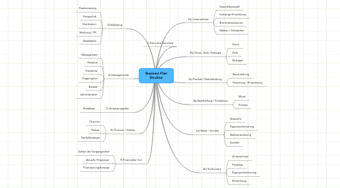 Mind Map: Business Plan Struktur