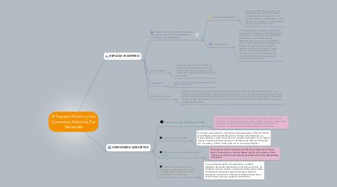 Mind Map: El Espacio Marino y Los Convenios Adscritos Por Venezuela