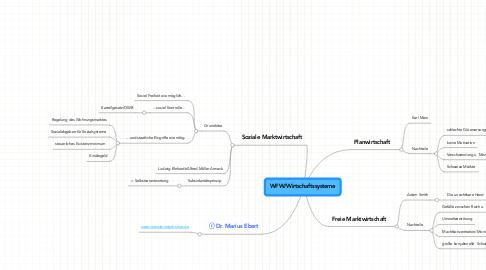 Mind Map: WFW/Wirtschaftssysteme