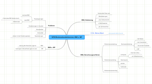 Mind Map: WFW/Bruttonationaleinkommen, BNE u. BIP