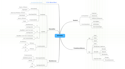 Mind Map: WFW/BWL