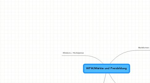 Mind Map: WFW/Märkte und Preisbildung