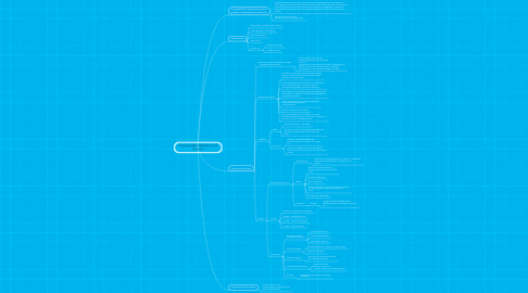 Mind Map: Correspondência Eletrônica nos Correios