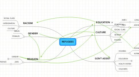Mind Map: REFUGEES