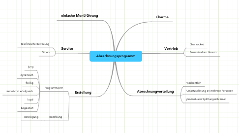 Mind Map: Abrechnungsprogramm