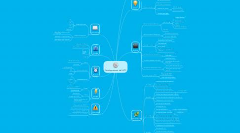 Mind Map: Développement de l'APC