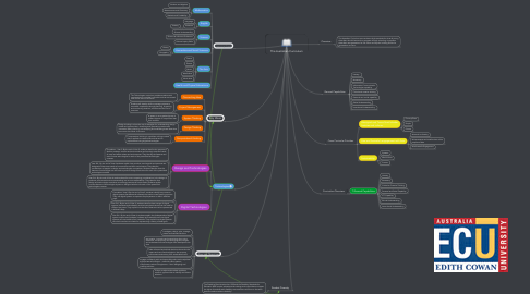 Mind Map: The Australian Curriculum