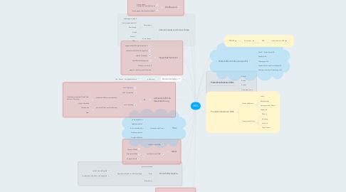 Mind Map: VWL