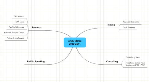 Mind Map: Andy Marco 2010-2011