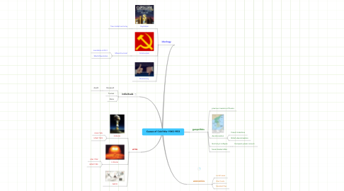 Mind Map: Causes of Cold War 1945-1953