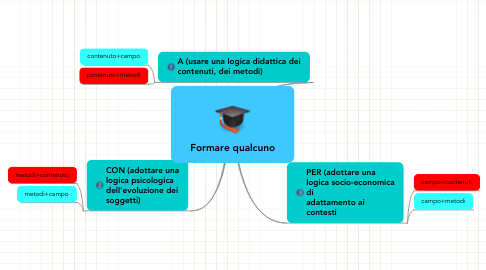 Mind Map: Formare qualcuno