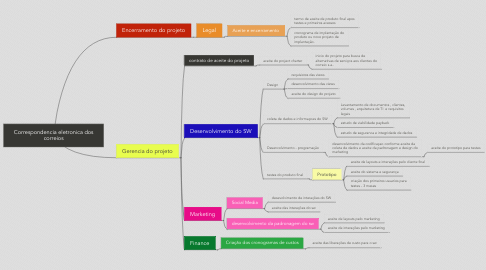 Mind Map: Correspondencia eletronica dos correios