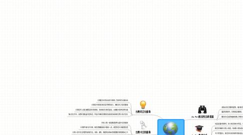 Mind Map: Au Pair 文化共宿在台灣