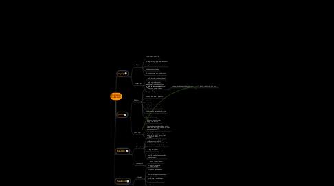 Mind Map: Közösségihálózatok