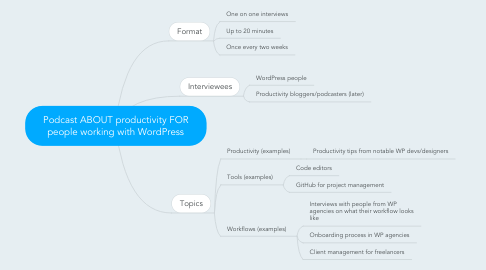 Mind Map: Podcast ABOUT productivity FOR people working with WordPress