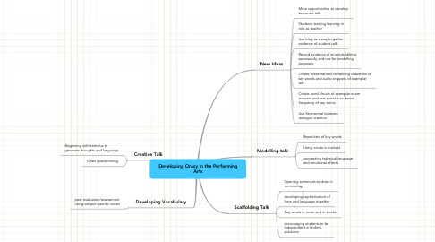 Mind Map: Developing Oracy in the Performing