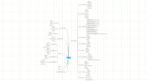 Mind Map: Redken