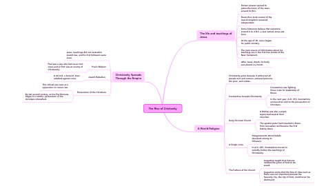 Mind Map: The Rise of Cristianity