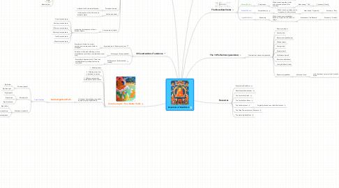 Mind Map: Essentials of Buddhism
