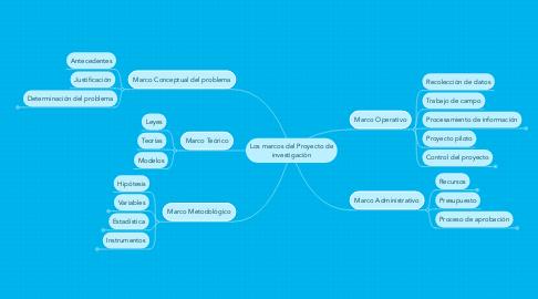 Mind Map: Los marcos del Proyecto de investigación