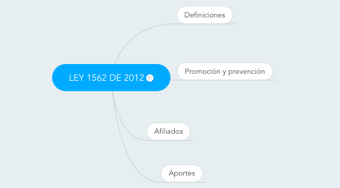 Mind Map: LEY 1562 DE 2012